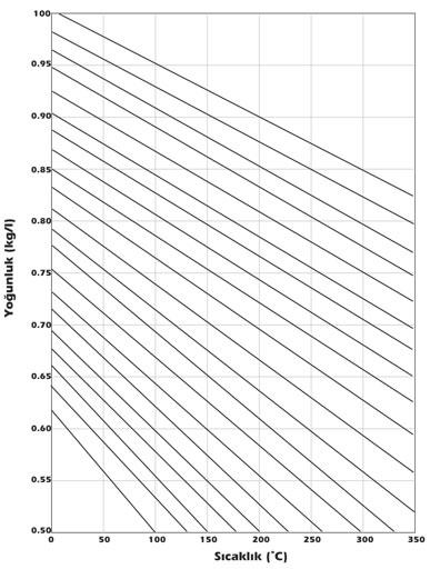 Зміна щільності мінеральних олив залежно від температури